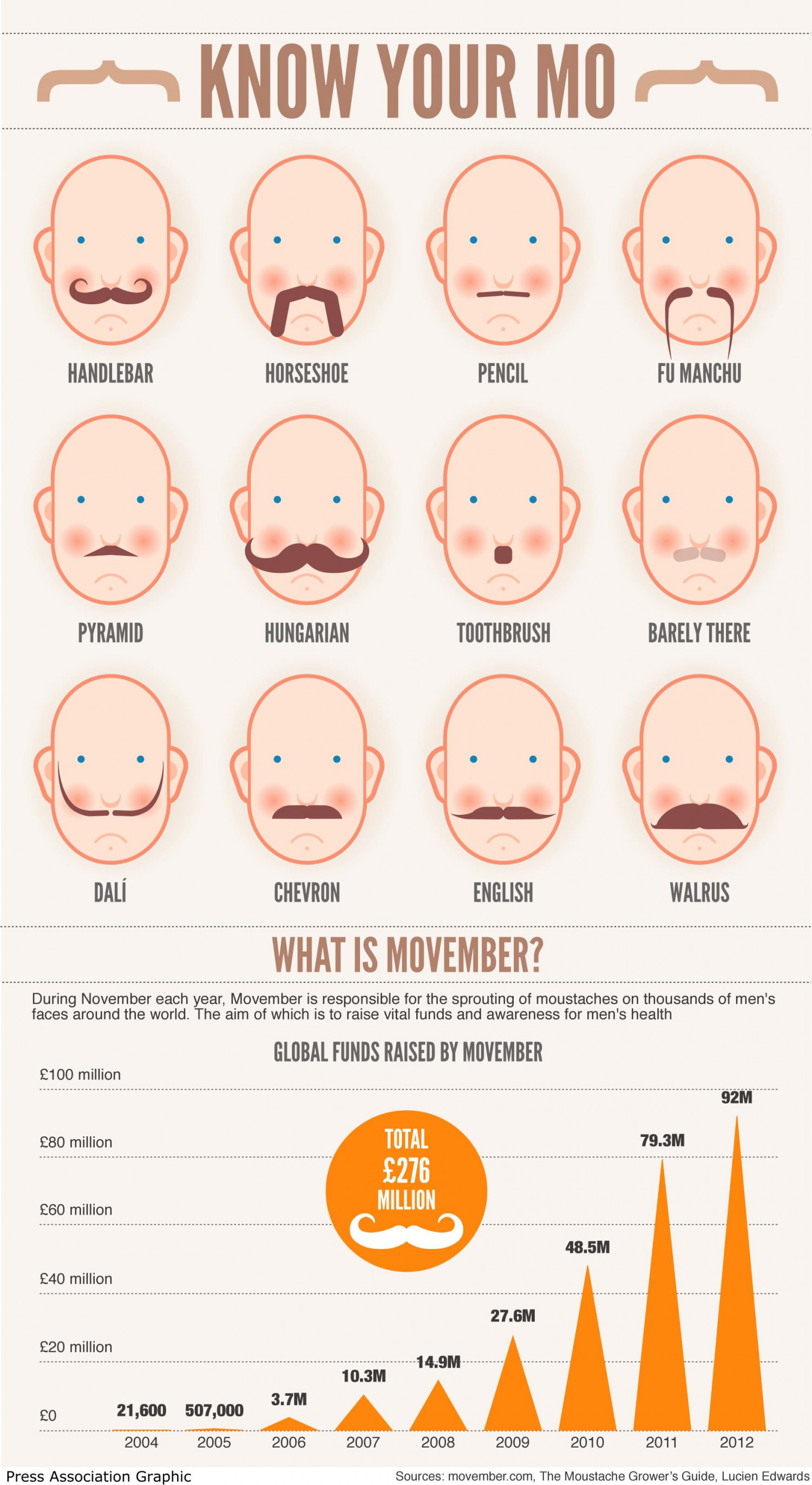 Know Your Mo Infographic