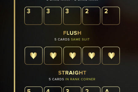 Know Your Poker Hands Infographic