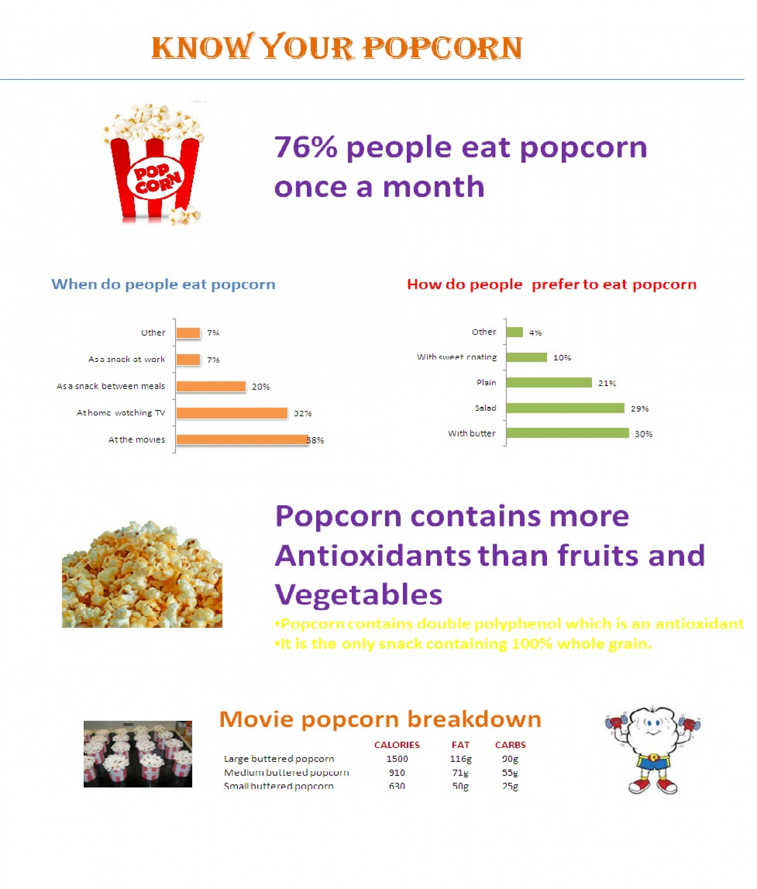 Know your popcorn Infographic
