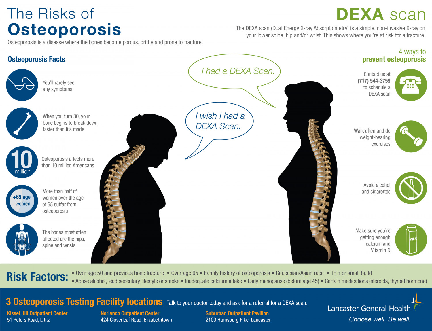 Know Your Risks of Osteoporosis Infographic