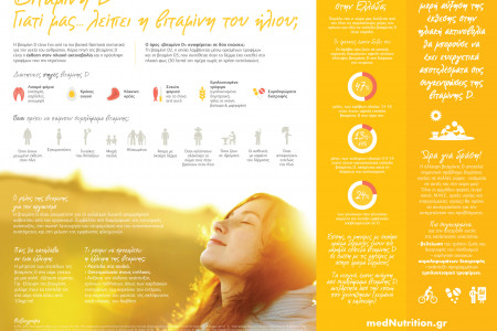 Knowing Vitamin D Infographic