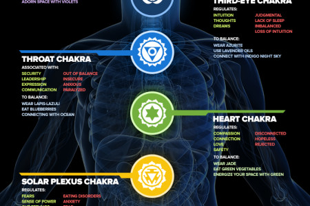 Knowing Your 7 Chakras Infographic