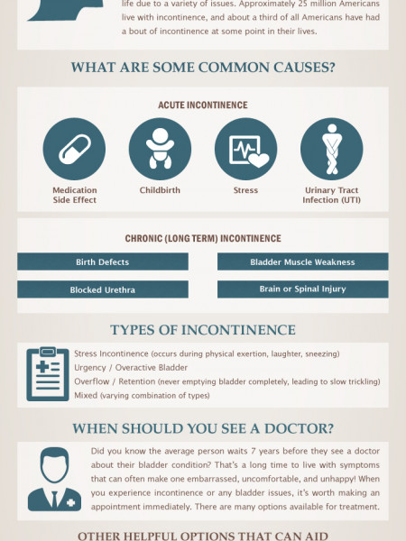 Knowing Your Bladder: Incontinence Infographic