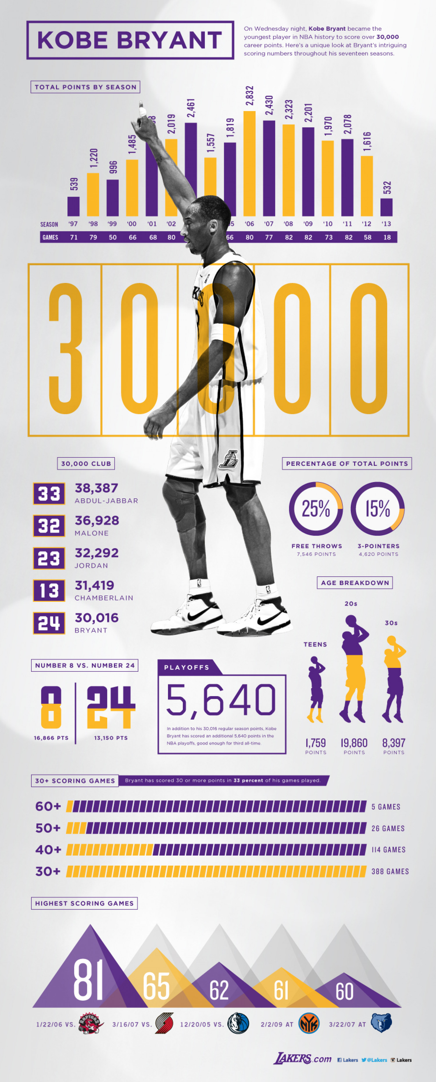 Kobe Bryant 30,000 Points Infographic Infographic