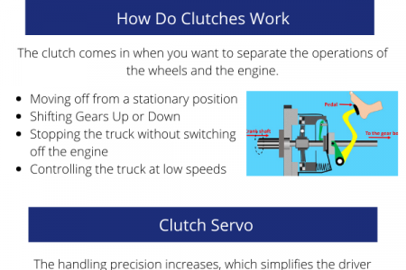 Kongsberg Clutches For Truck and Bus Parts Infographic