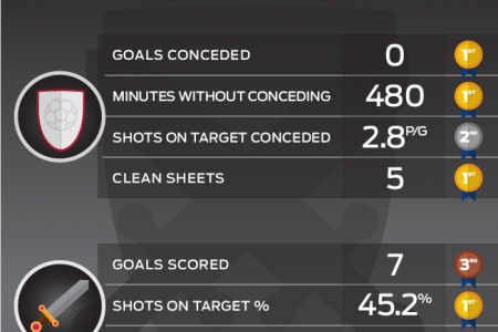 Korea Republic - Attack and Defence - Asian Cup 2015 Infographic