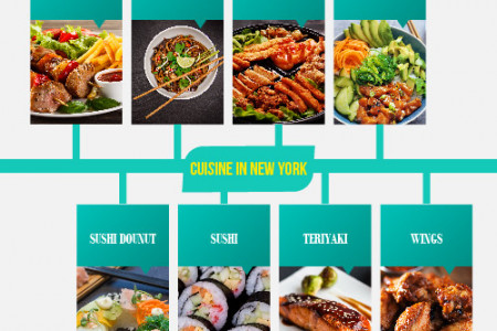 Kosher In Midtown Catering - Delivering delicious food  Infographic