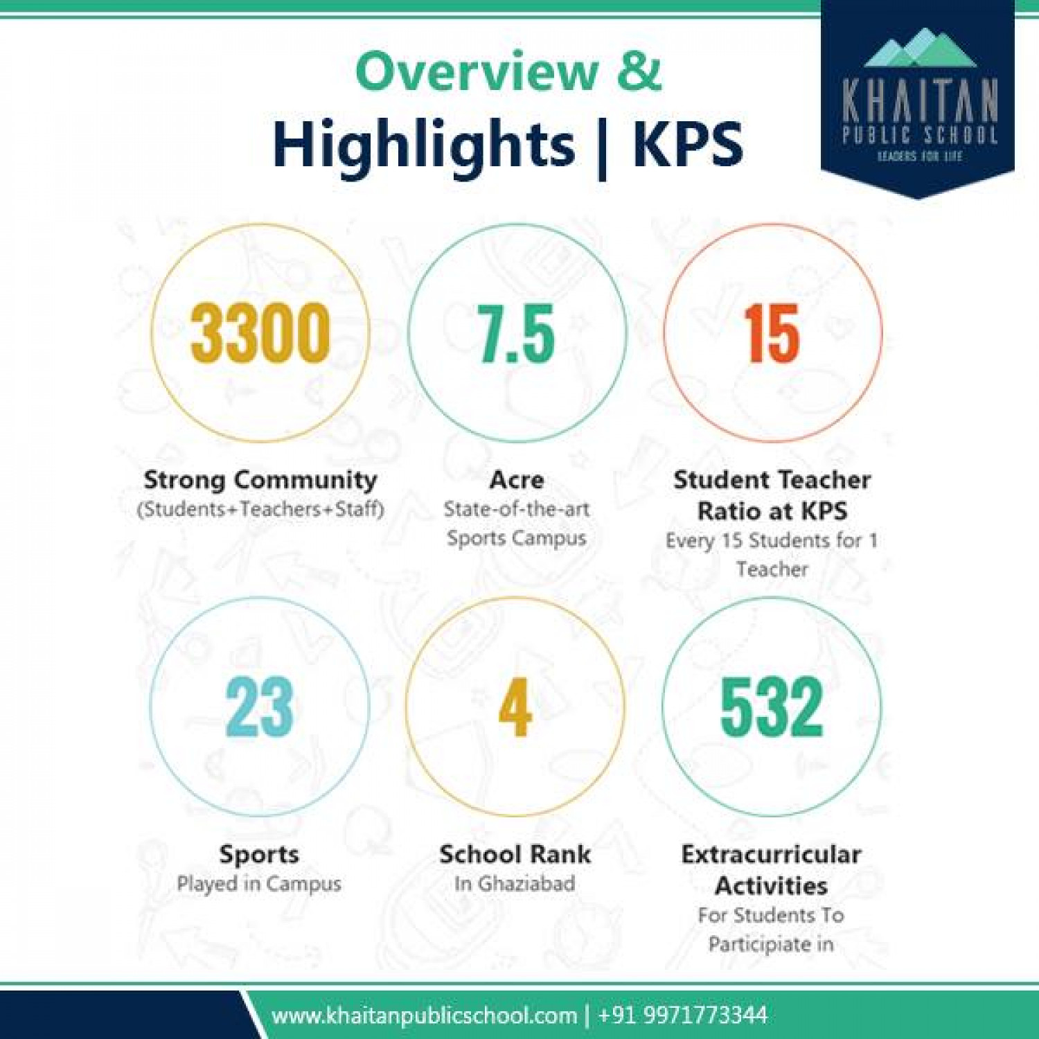 KPS Overview & Highlights Infographic