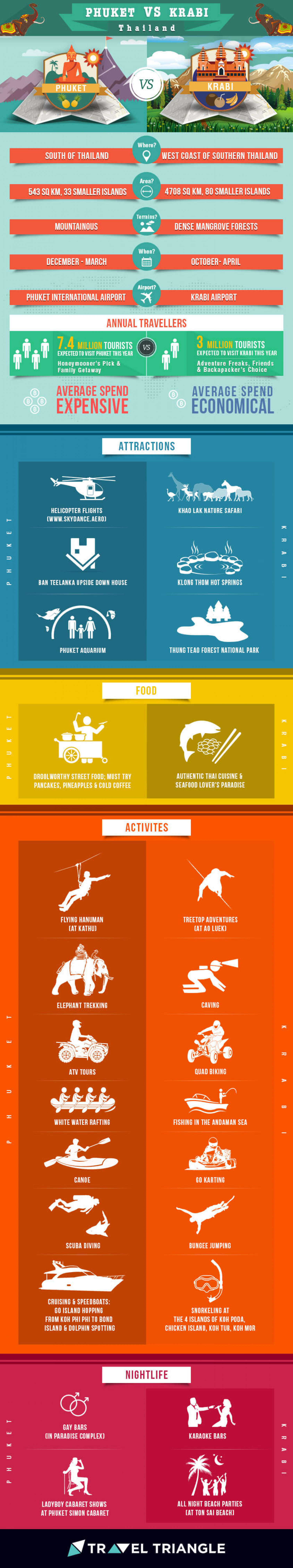 Krabi vs Phuket: Which Exotic Destinations Fits Your Holiday Plans? Infographic