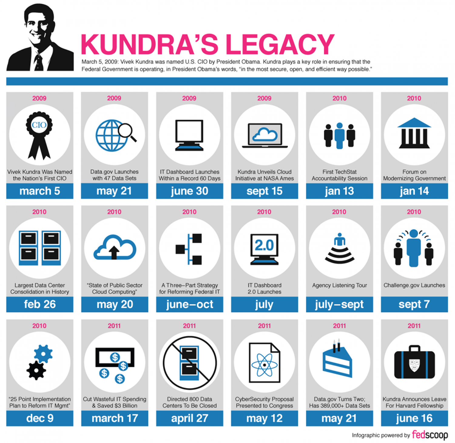 Kundra's Legacy  Infographic
