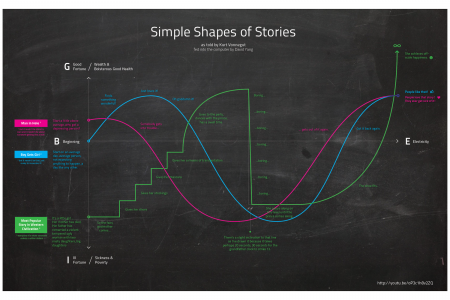 Kurt Vonnegut on the Shapes of Stories Infographic