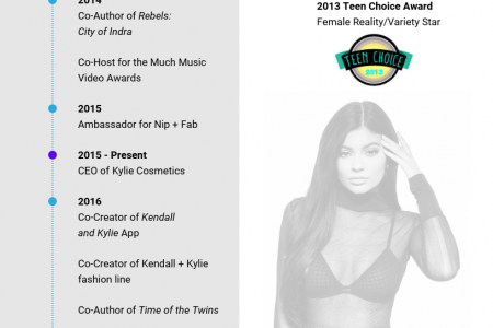 Kylie Jenner Infographic Resume Infographic
