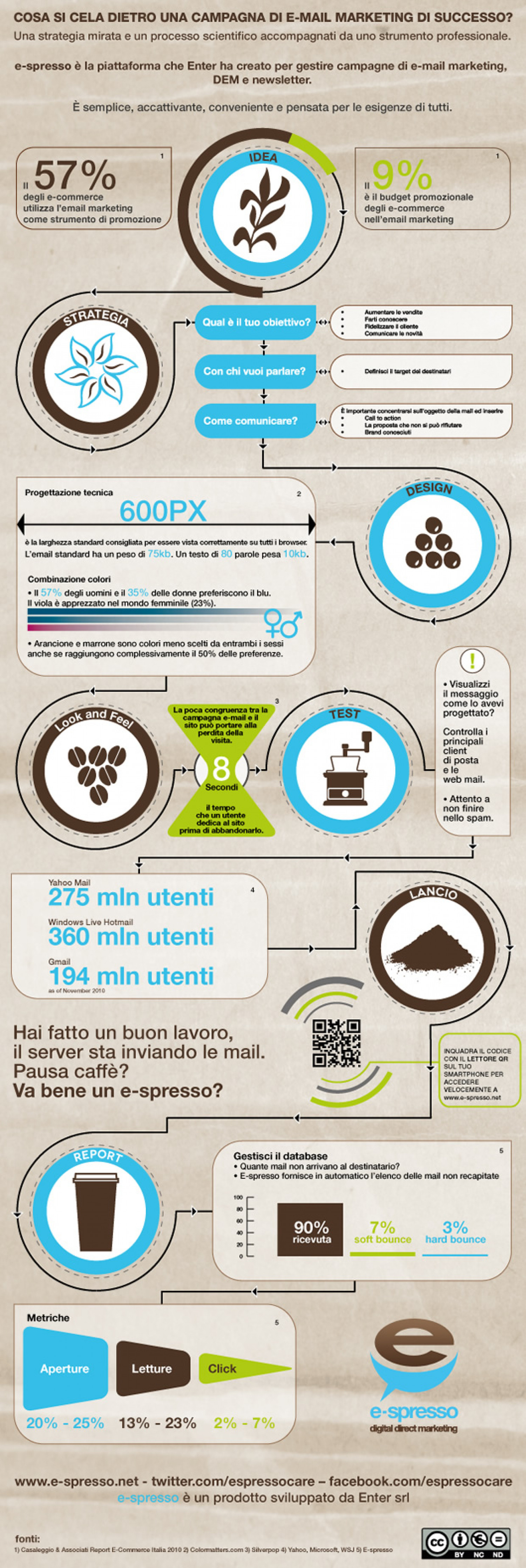 La campagna Email marketing perfetta Infographic