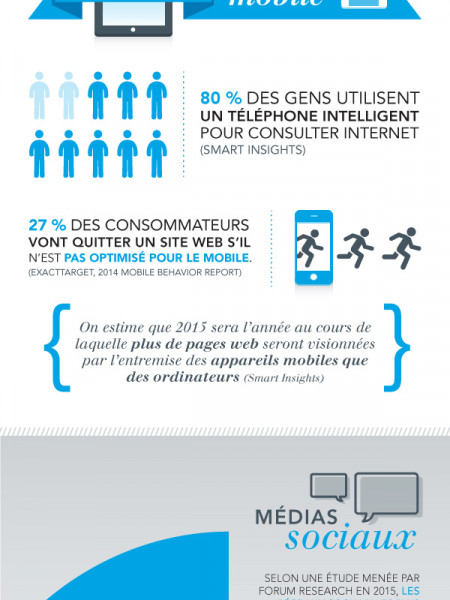 La communication marketing en mouvement - Les statistiques Infographic