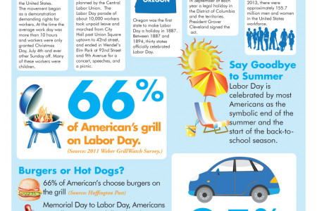 Labor Day in America Infographic
