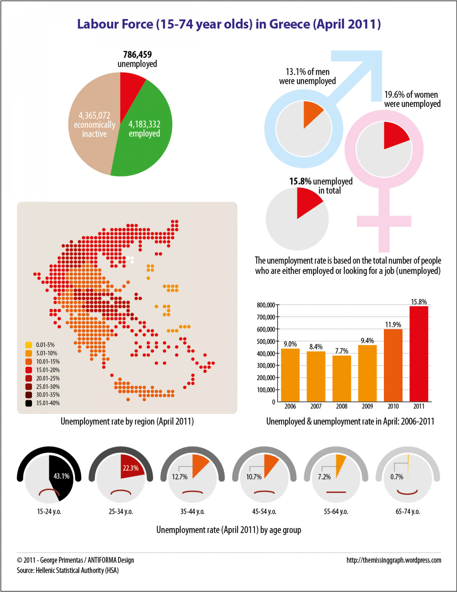 Labour Force in Greece April 2011 Infographic