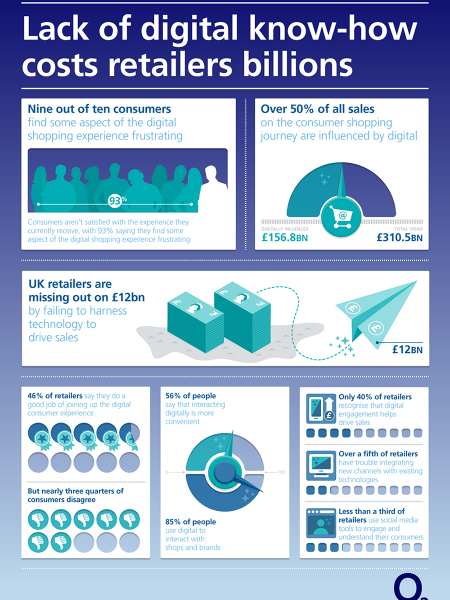Lack of digital know how Infographic