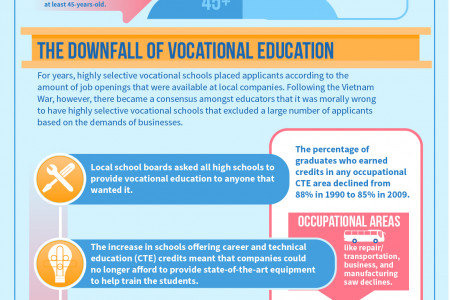 Lack of Skilled Trades Infographic