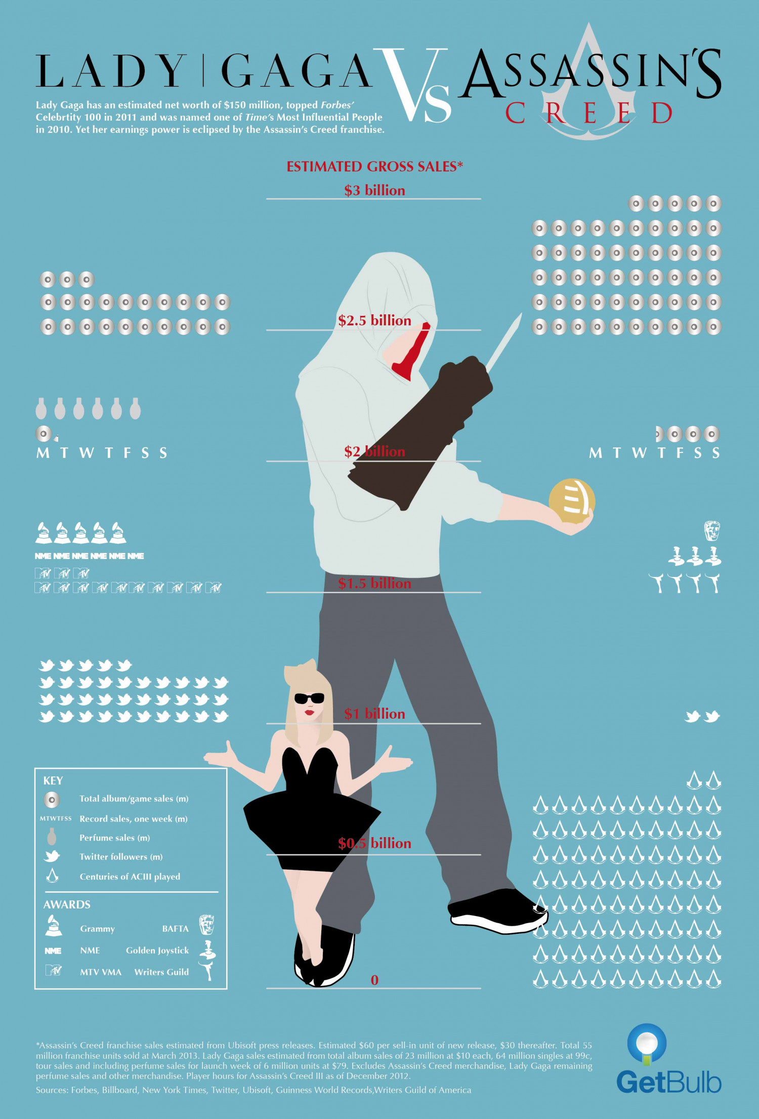 Lady Gaga vs Assassin's Creed Infographic
