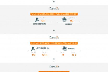 Lake Barrington Real Estate Market Update - PropertyUp Infographic