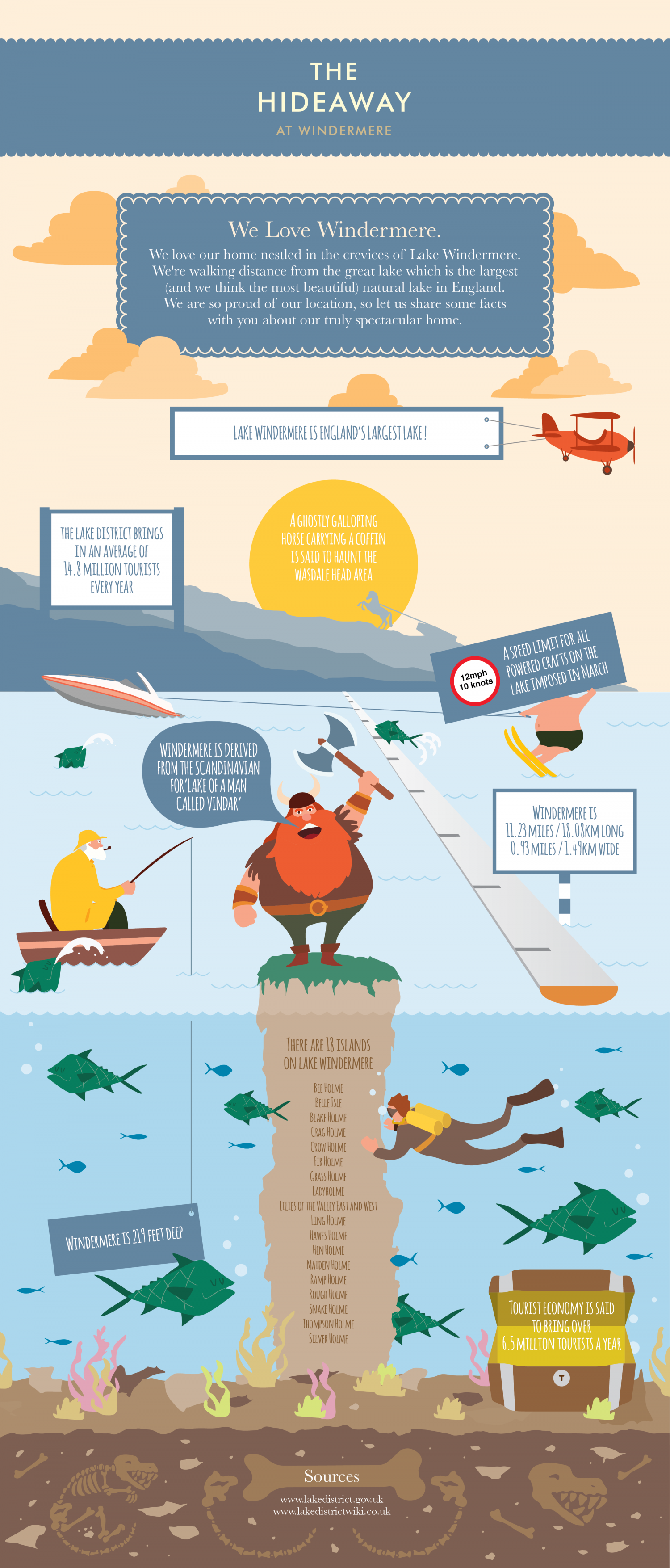 The Hideaway at Lake Windermere  Infographic