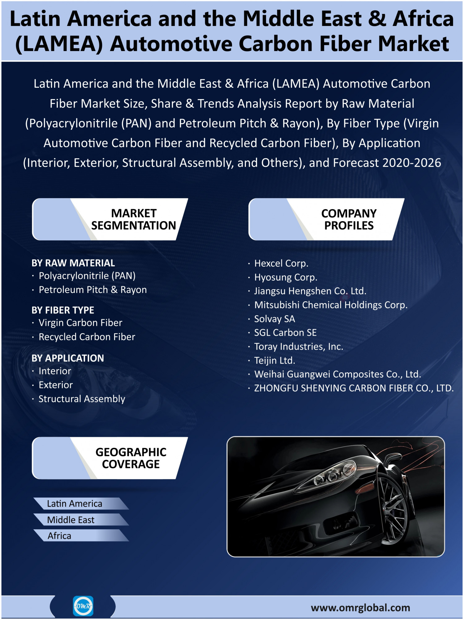 LAMEA Automotive Carbon Fiber Market Research and Forecast 2020-2026 Infographic