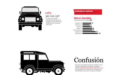 Land Rover   Evolución: Ninety, One Ten, 127 series Infographic