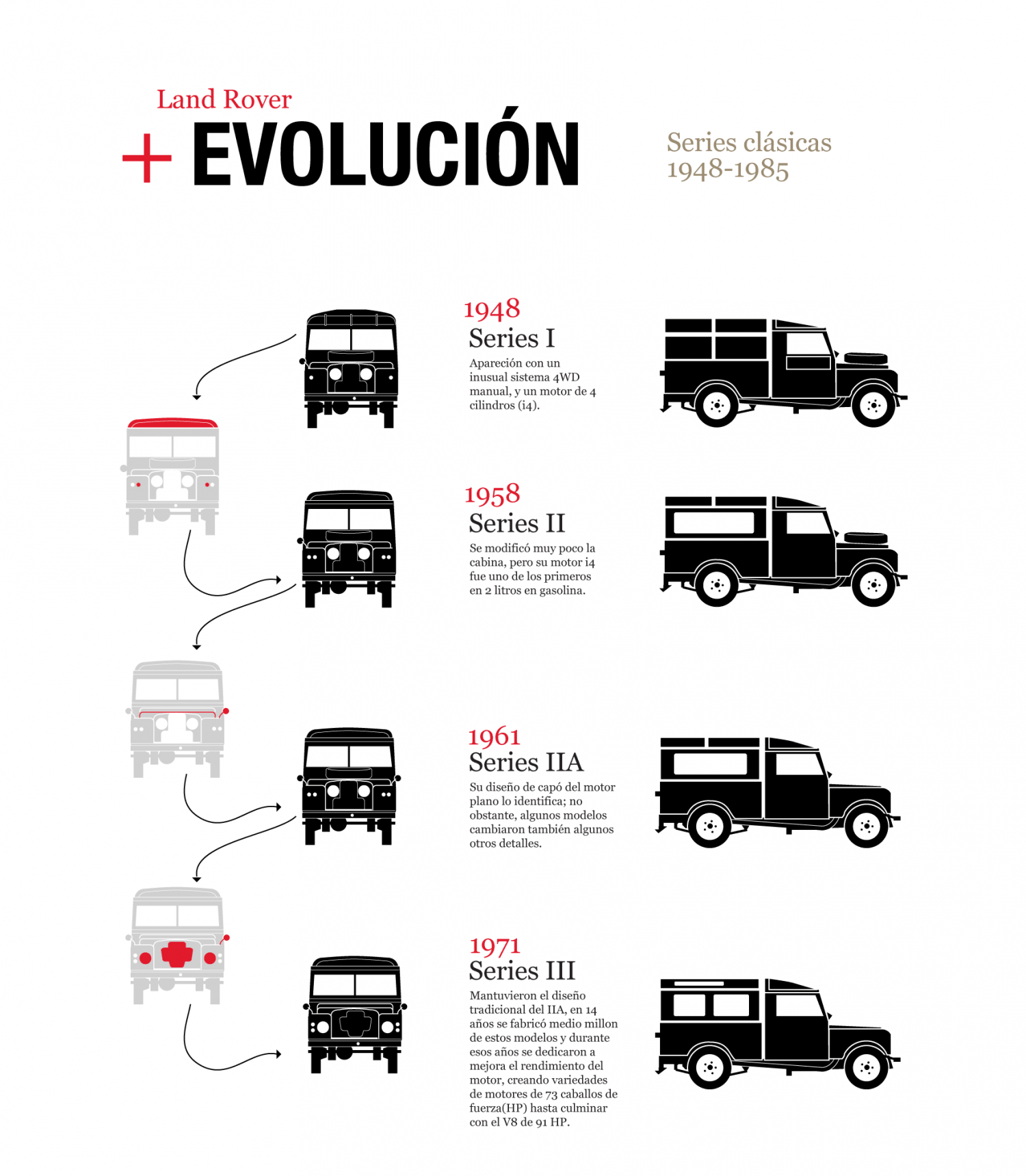 Land Rover Classic series Infographic