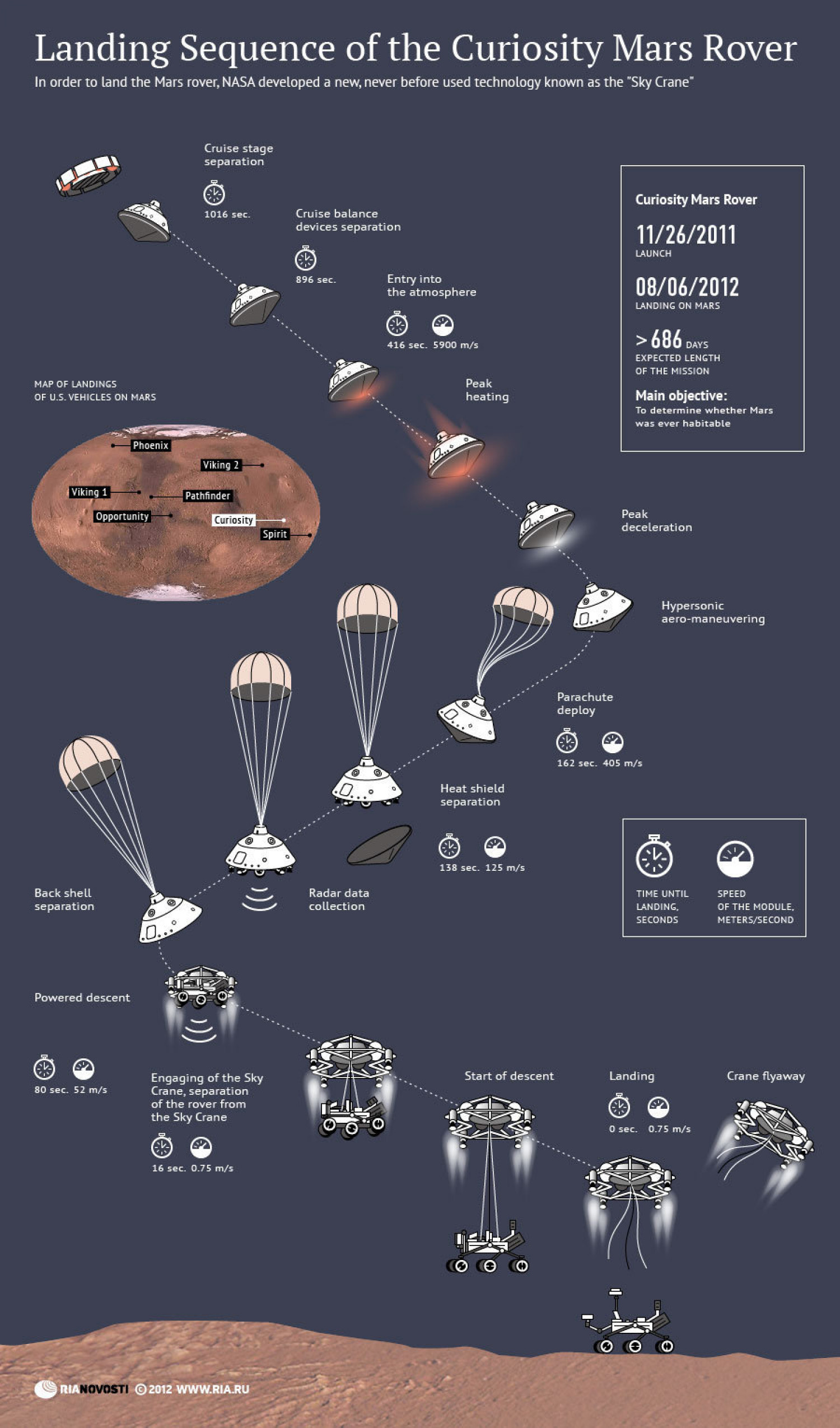 Landing Sequence of the Curiosity Mars Rover | Visual.ly