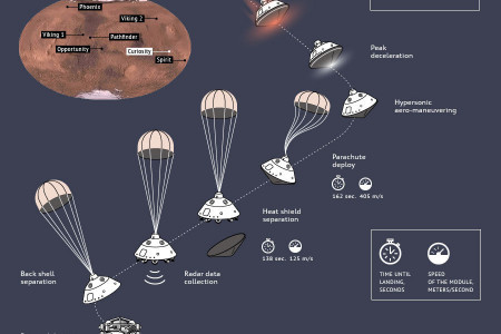 Landing Sequence of the Curiosity Mars Rover Infographic