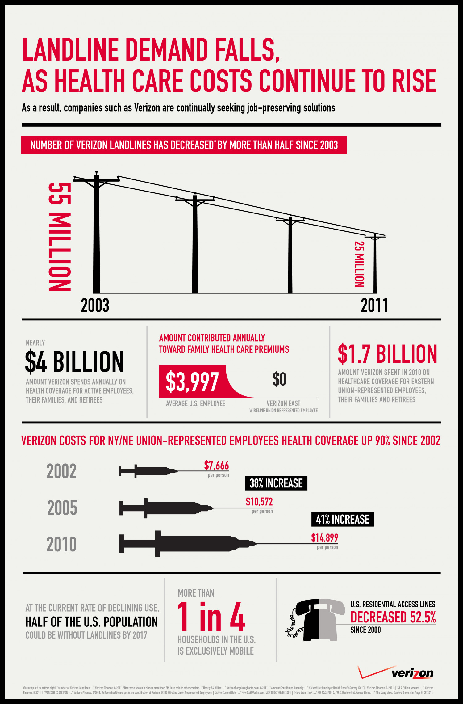 Landline Demand Falls, As Health Care Cost Continue To Rise Infographic