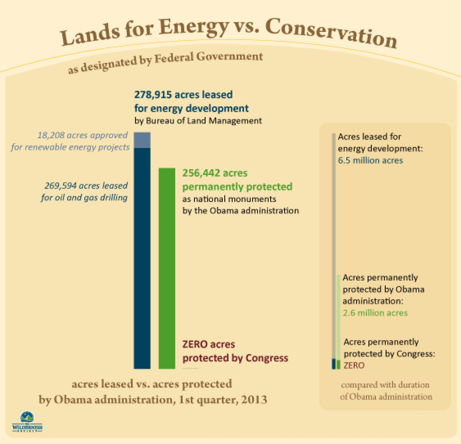 Lands for Energy vs. Conservation Infographic