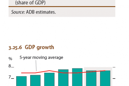 Lao People's Republic : Selected Economic Indicators (%), GDP Growth Infographic