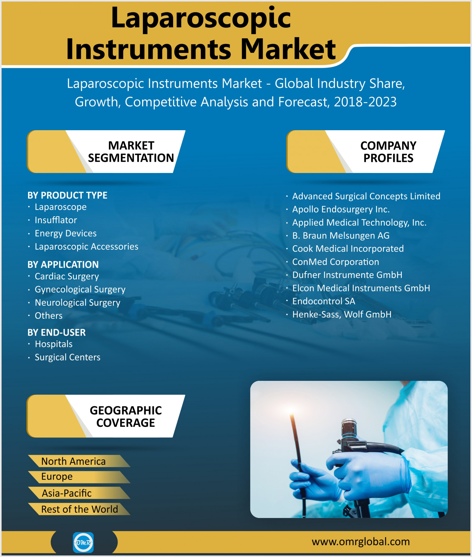 Laparoscopic Instruments Market Share, Trends, Size, Research and Forecast 2018-2023 Infographic