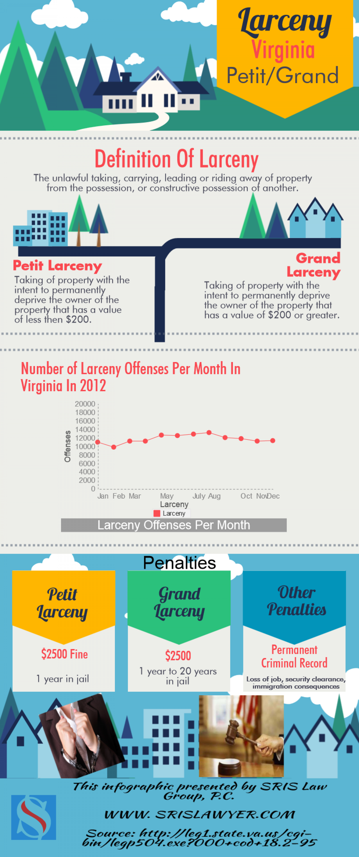 Larceny Virginia Lawyers Petit Grand Reporting Stats Infographic