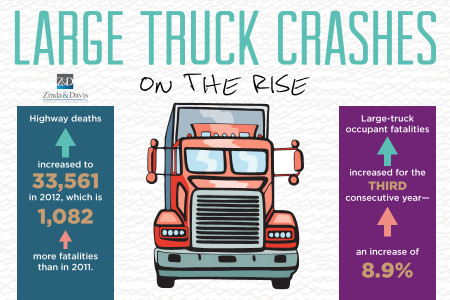 Large Truck Crashes on the Rise Infographic