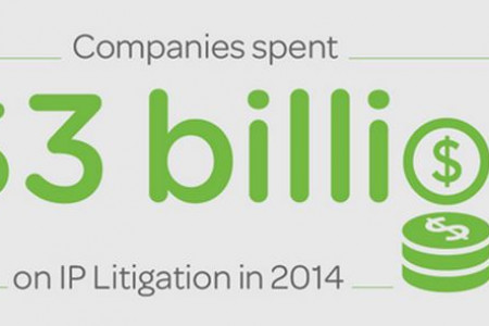 Largest Law Firms Grab a Sizable Majority of IP Litigation Work Infographic
