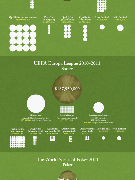 Largest Payouts in Sports Infographic