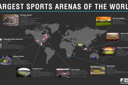 Largest Sports Arenas of the World Infographic