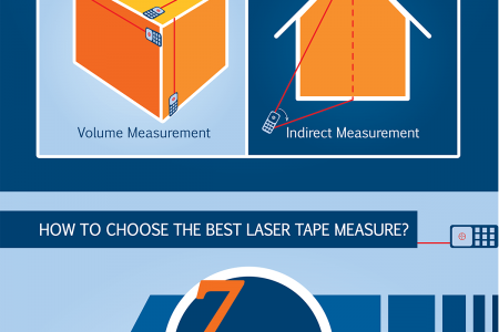 Laser Tape Measure Buyer Guide Infographic