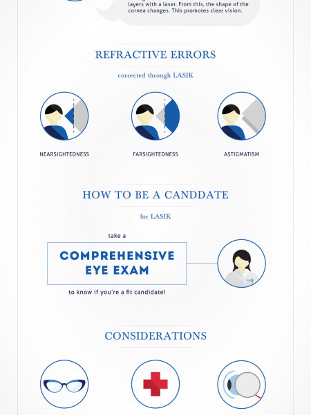 Lasik Surgery: Be Free from Eyeglasses and Contact Lenses Infographic