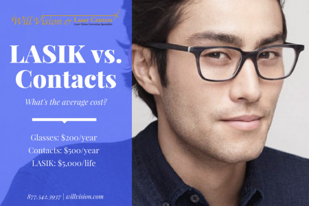 LASIK Vs. Contacts – Long Term Cost Infographic