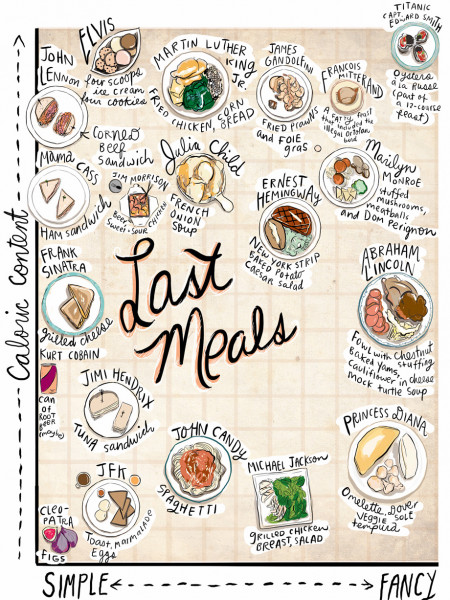 Last Meals Infographic
