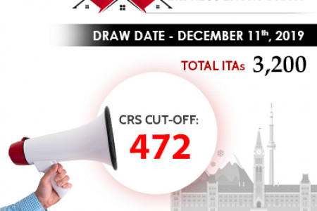 Latest Canada Express Entry Draw 2019 | Canada PR Points Calculator 2019 Infographic