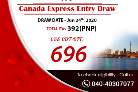 Latest Canada Express Entry Draw 2020 | Canada PR Points Calculator 2020 Infographic