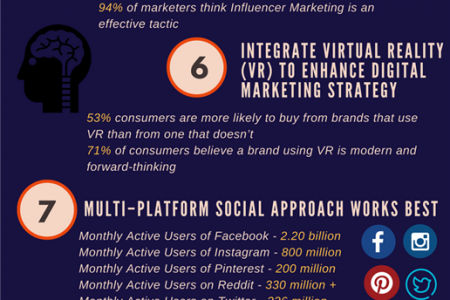 Latest Digital Marketing Trends - 2018 Infographic