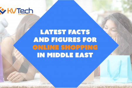 Latest Facts And Figures For Online Shopping In Middle East Infographic