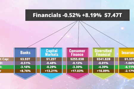 Latest Financial sector news in just one click Infographic