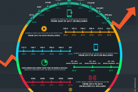 Latest Statistics on Worldwide Mobile App Usage Infographic