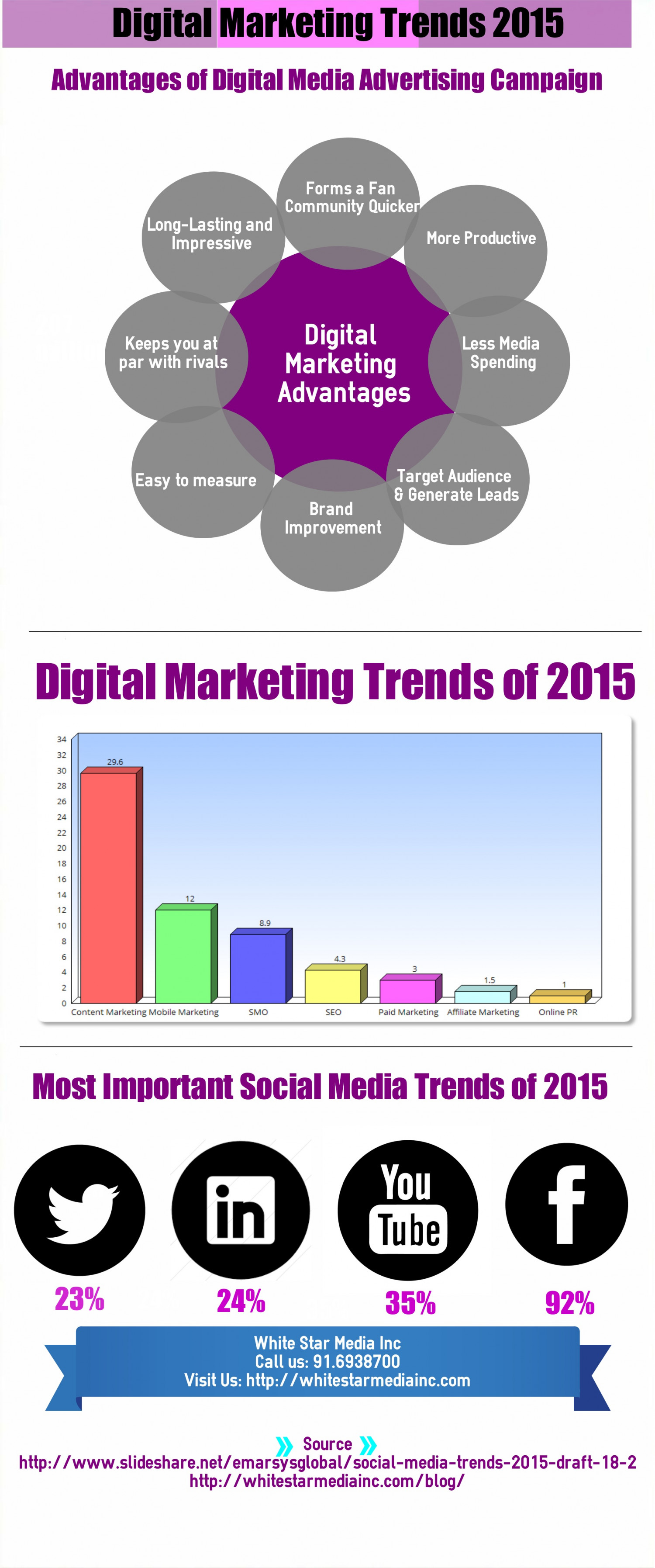 Latest Trends and Benefits of Digital Media Marketing 2015 Infographic